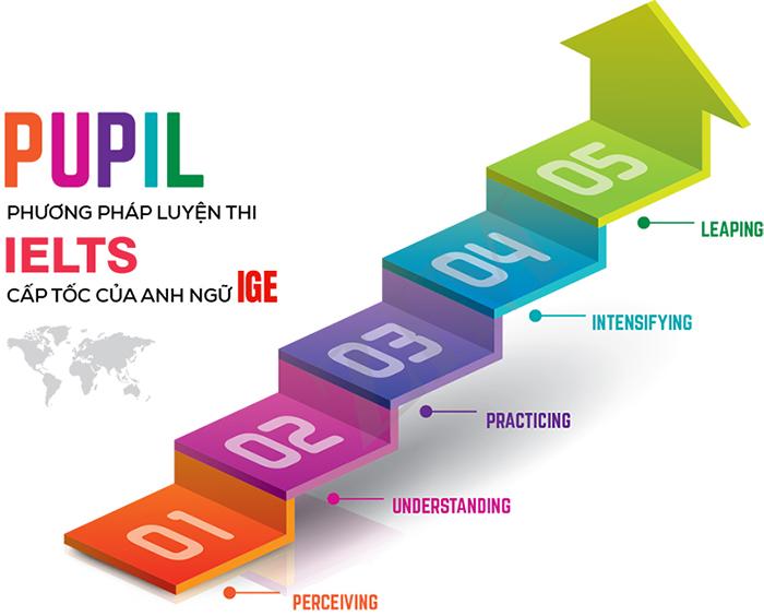 phương pháp giảng dạy PUPIL của IGEIELTS