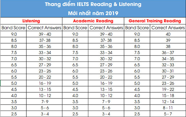 Thang điểm IELTS Reading and IELTS Listening