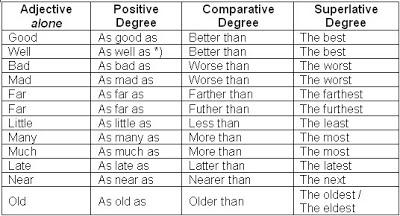 một số tính từ so sánh đặc biệt