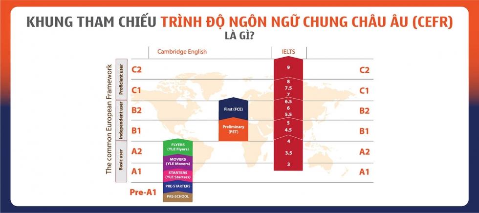 Khung tham chiếu trình độ ngôn ngữ chung của Châu Âu